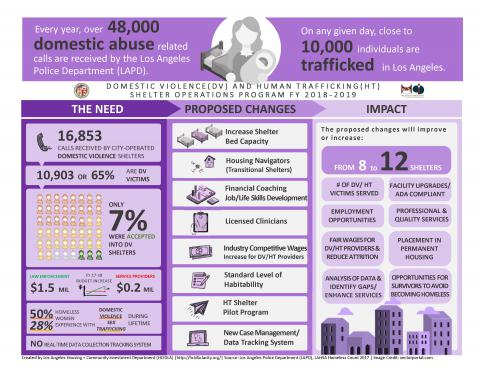 Infographic on domestic violence