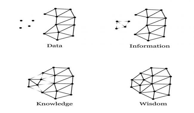 A changing line shape that starts as Data, has more lines added to become Information, more lines are added to become Knowledge, and the complete figure is named Wisdom