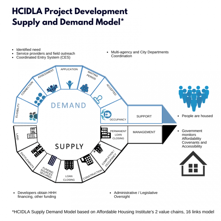 HCIDLA Project Development Supply and Demand Model. Identified Need. Service Providers and field outreach. Coordinated Entry System (CES). Multi-agency and City Departments Coordination. Developers obtain HHH financing and other funding's. Administrative / Legislative oversight. People are housed. Government Monitors affordability covenants and accessibility People are housed. Demand - Eligibility, Connection, Assessment, Application, Waiting Period, Accepted, Occupancy, and Support. Supply - Land, Entitlements, Funding Sources Secured, Loan Closing, Construction, Completion/Occupancy. Permanent Loan Closing, and Management. Government Monitors Affordability Covenants and Accessibility.